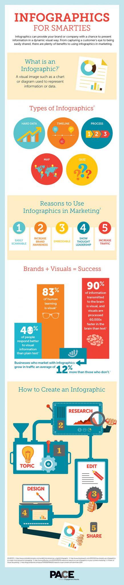Infographics-for-smarties2